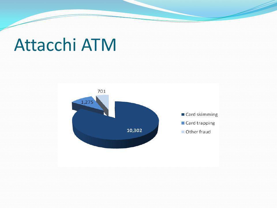 Attacchi ATM