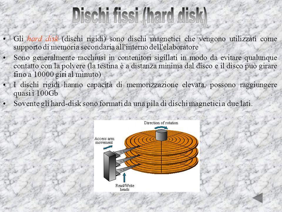 Dischi fissi (hard disk)