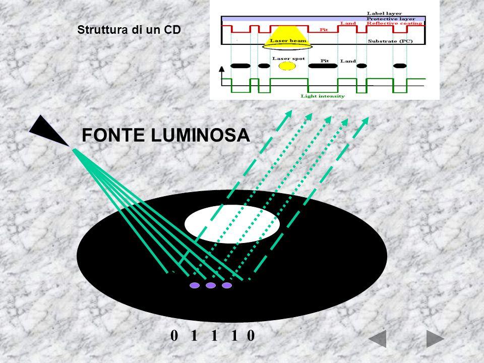 Struttura di un CD FONTE LUMINOSA 0 1 1 1 0