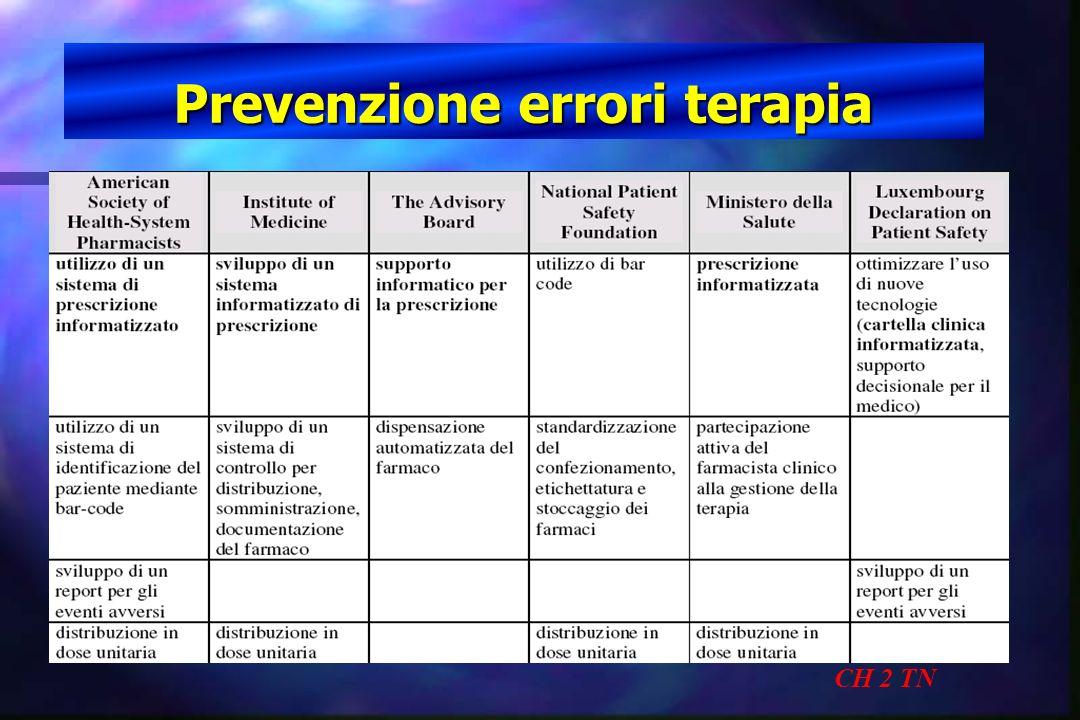 Prevenzione errori terapia