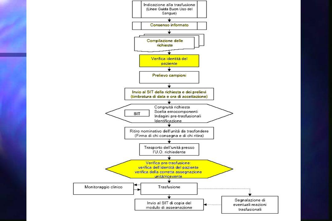 Diagramma di flusso sulle modalità di richiesta di emocomponenti