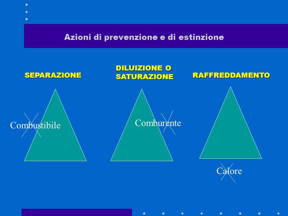 Azioni di prevenzione e di estinzione