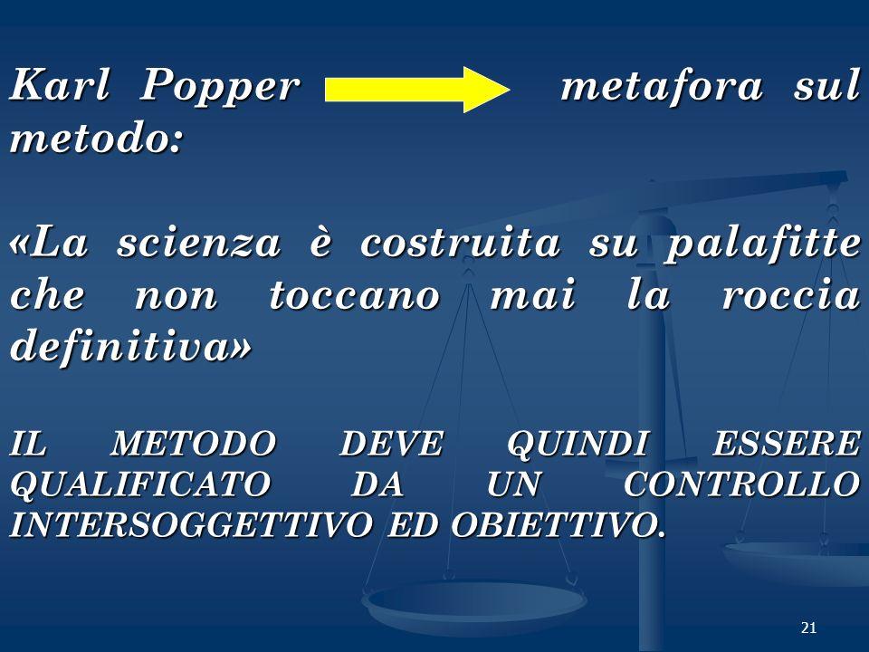 Karl Popper metafora sul metodo: