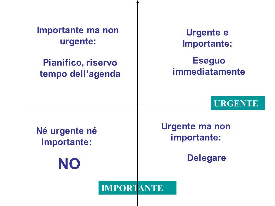 NO Importante ma non urgente: Urgente e Importante: