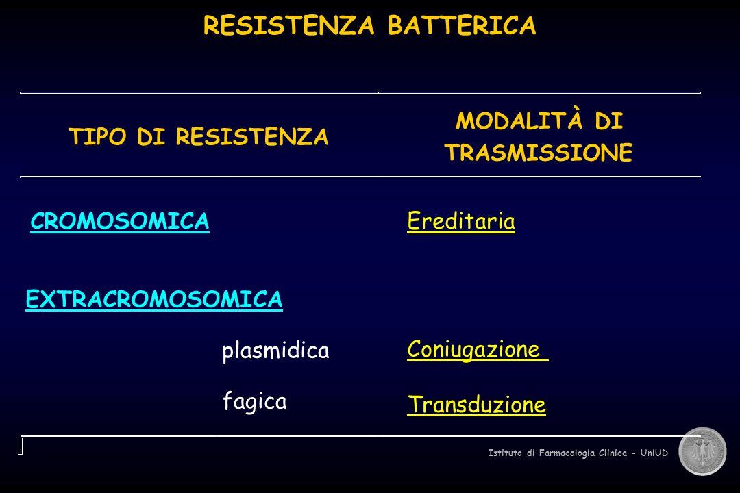 RESISTENZA BATTERICA MODALITÀ DI TIPO DI RESISTENZA TRASMISSIONE