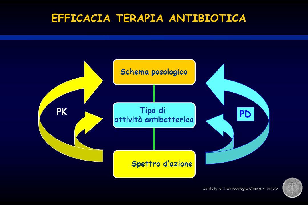 attività antibatterica