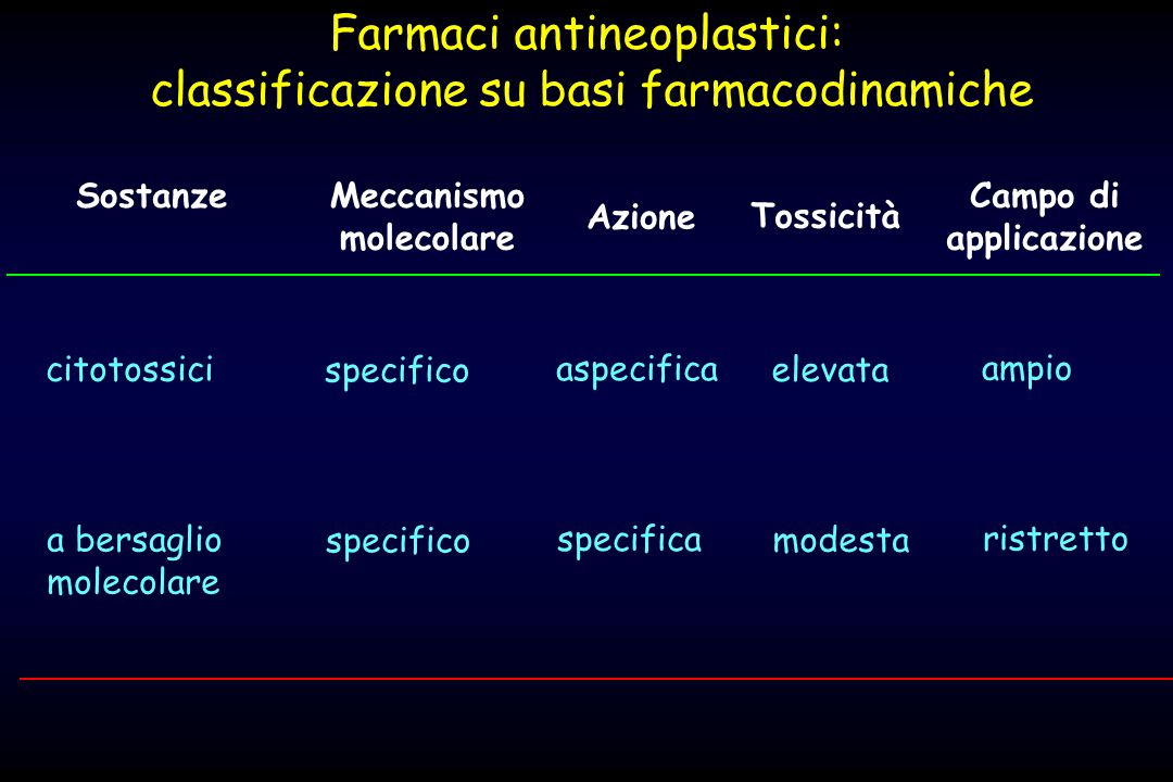 Farmaci antineoplastici: classificazione su basi farmacodinamiche