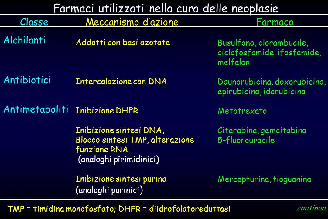 Farmaci utilizzati nella cura delle neoplasie