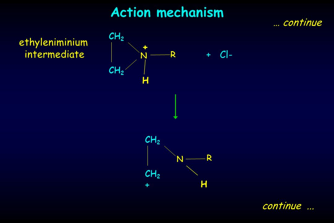 Action mechanism … continue ethyleniminium intermediate + + Cl- +