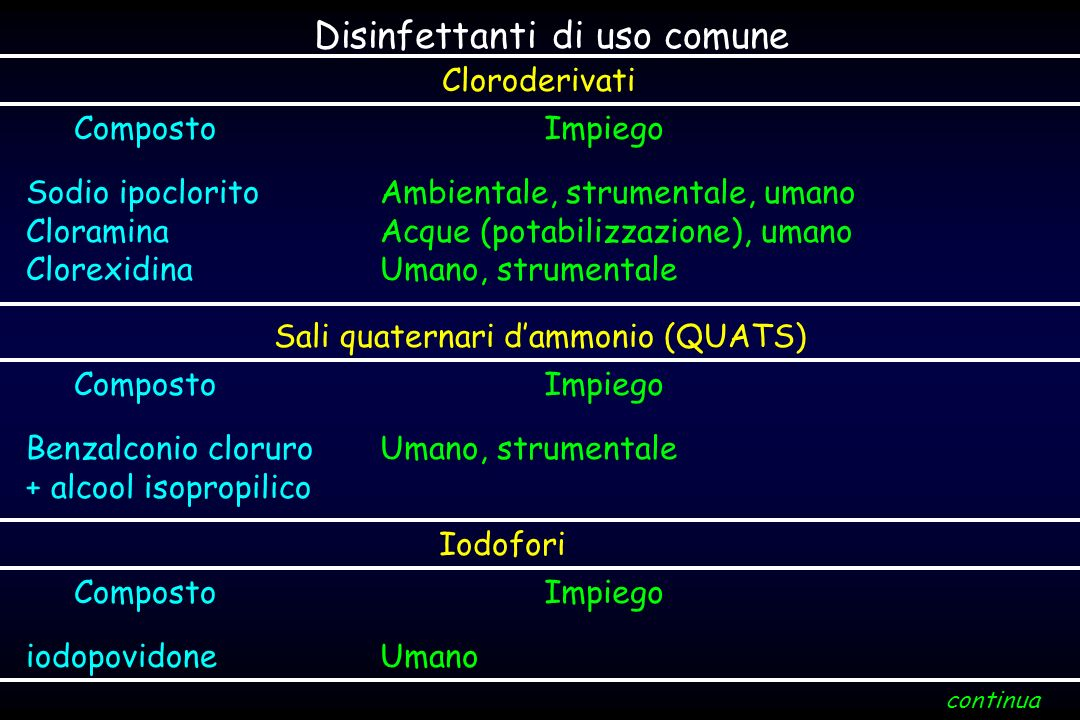 Disinfettanti di uso comune