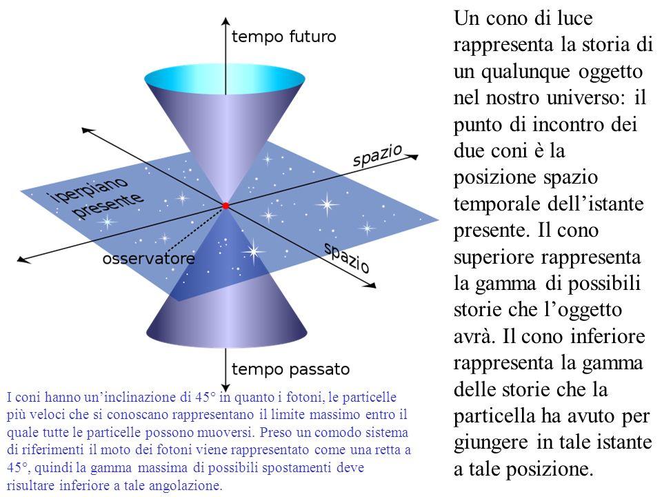 Un cono di luce rappresenta la storia di un qualunque oggetto nel nostro universo: il punto di incontro dei due coni è la posizione spazio temporale dell'istante presente. Il cono superiore rappresenta la gamma di possibili storie che l'oggetto avrà. Il cono inferiore rappresenta la gamma delle storie che la particella ha avuto per giungere in tale istante a tale posizione.