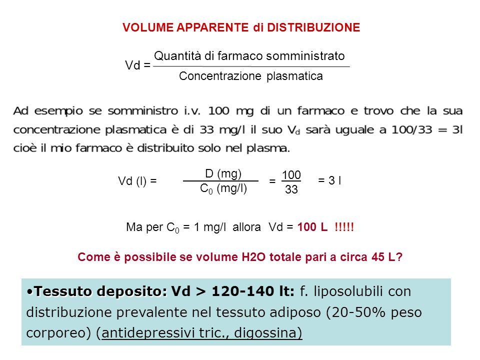 Come è possibile se volume H2O totale pari a circa 45 L