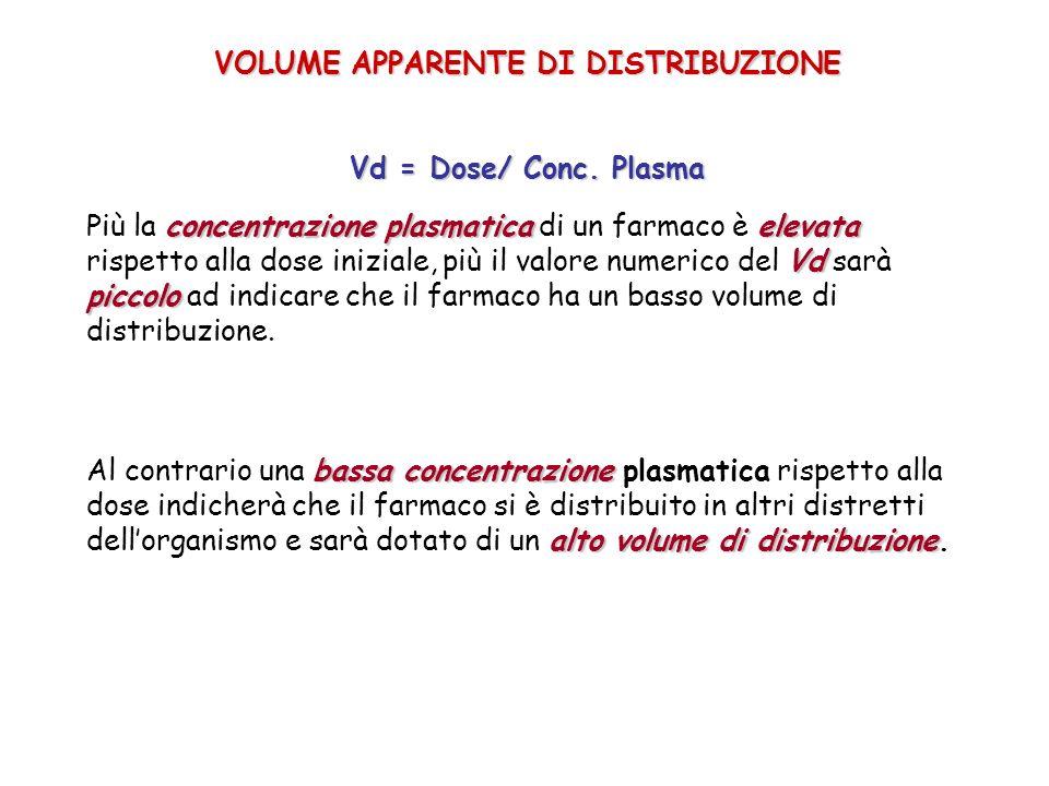 VOLUME APPARENTE DI DISTRIBUZIONE