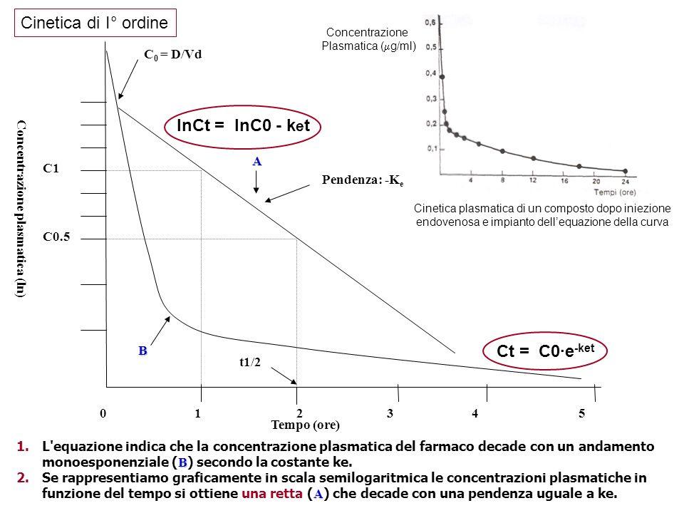 Cinetica di I° ordine lnCt = lnC0 - ket Ct = C0·e-ket C0 = D/Vd