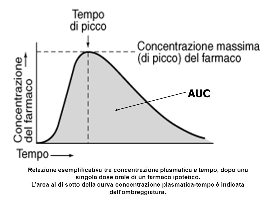 AUC Relazione esemplificativa tra concentrazione plasmatica e tempo, dopo una singola dose orale di un farmaco ipotetico.