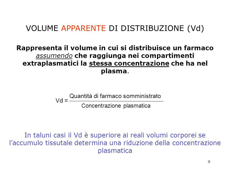 VOLUME APPARENTE DI DISTRIBUZIONE (Vd)