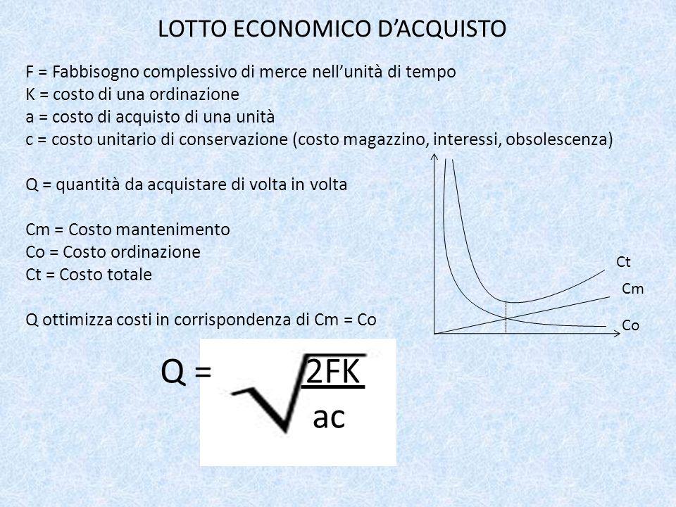 LOTTO ECONOMICO D'ACQUISTO