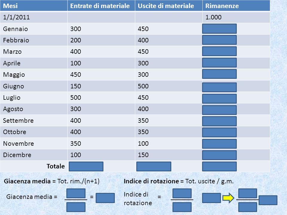 MesiEntrate di materiale. Uscite di materiale. Rimanenze. 1/1/2011. 1.000. Gennaio. 300. 450. 850. Febbraio.