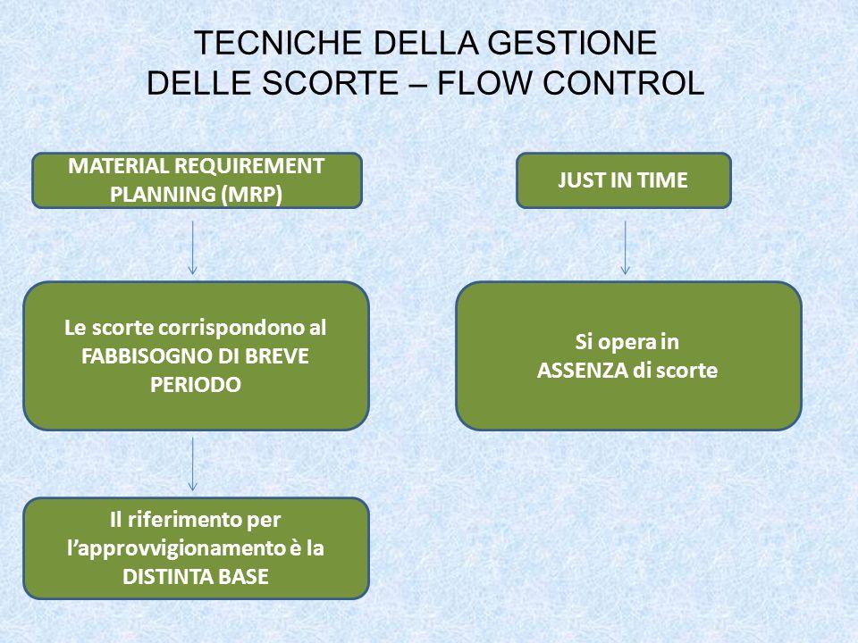 TECNICHE DELLA GESTIONE DELLE SCORTE – FLOW CONTROL