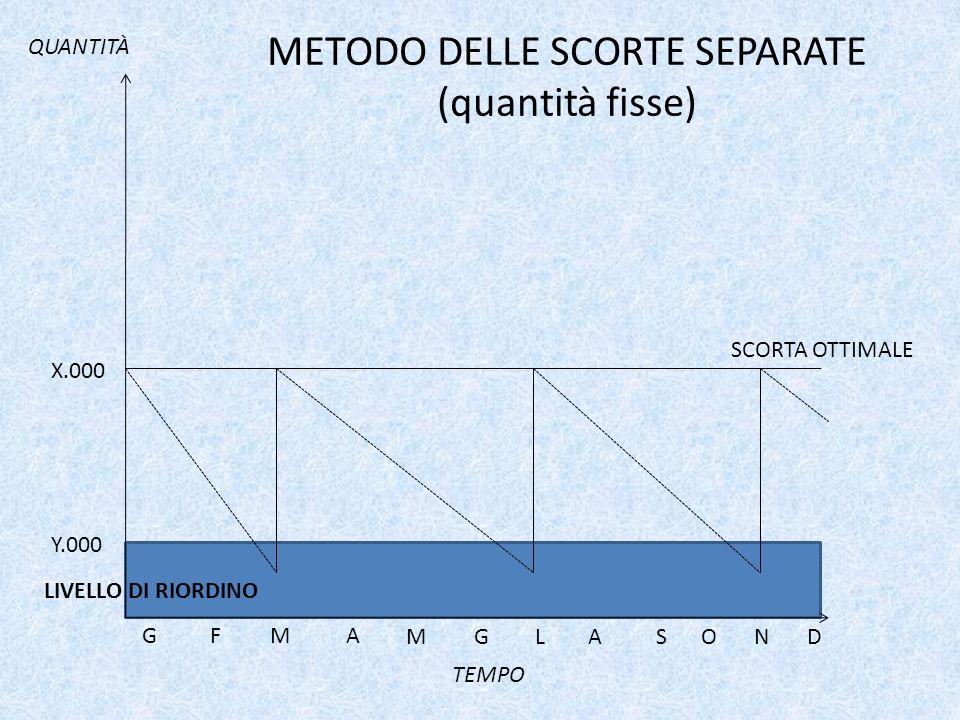 METODO DELLE SCORTE SEPARATE