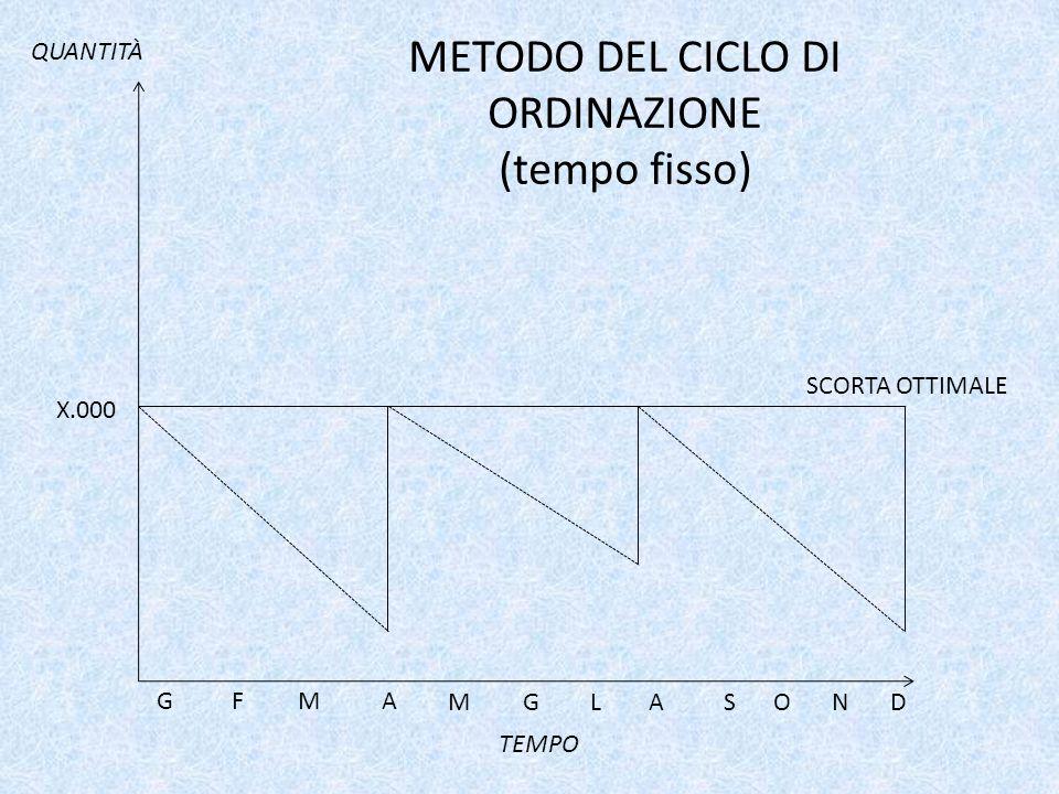 METODO DEL CICLO DI ORDINAZIONE