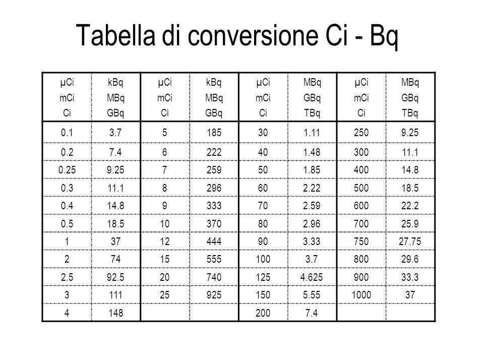 Tabella di conversione Ci - Bq