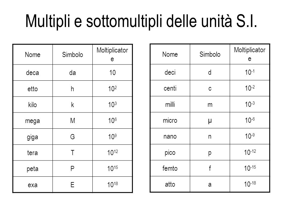 Multipli e sottomultipli delle unità S.I.