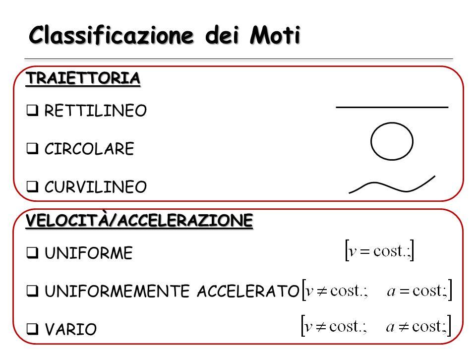 Classificazione dei Moti