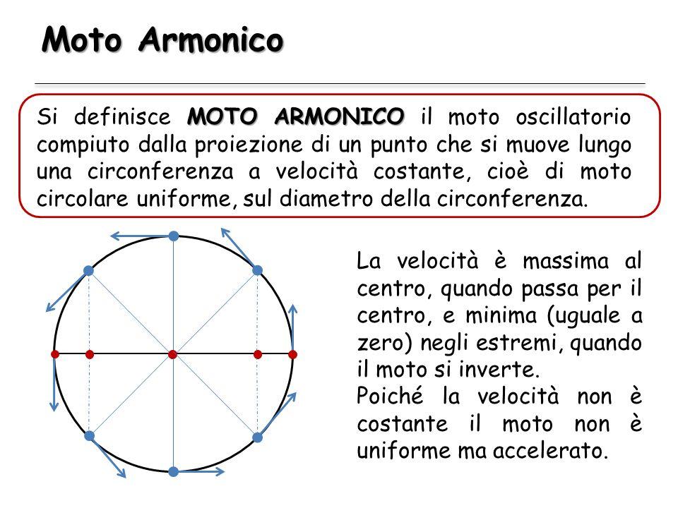 Moto Armonico