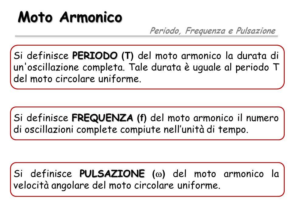Moto Armonico Periodo, Frequenza e Pulsazione.