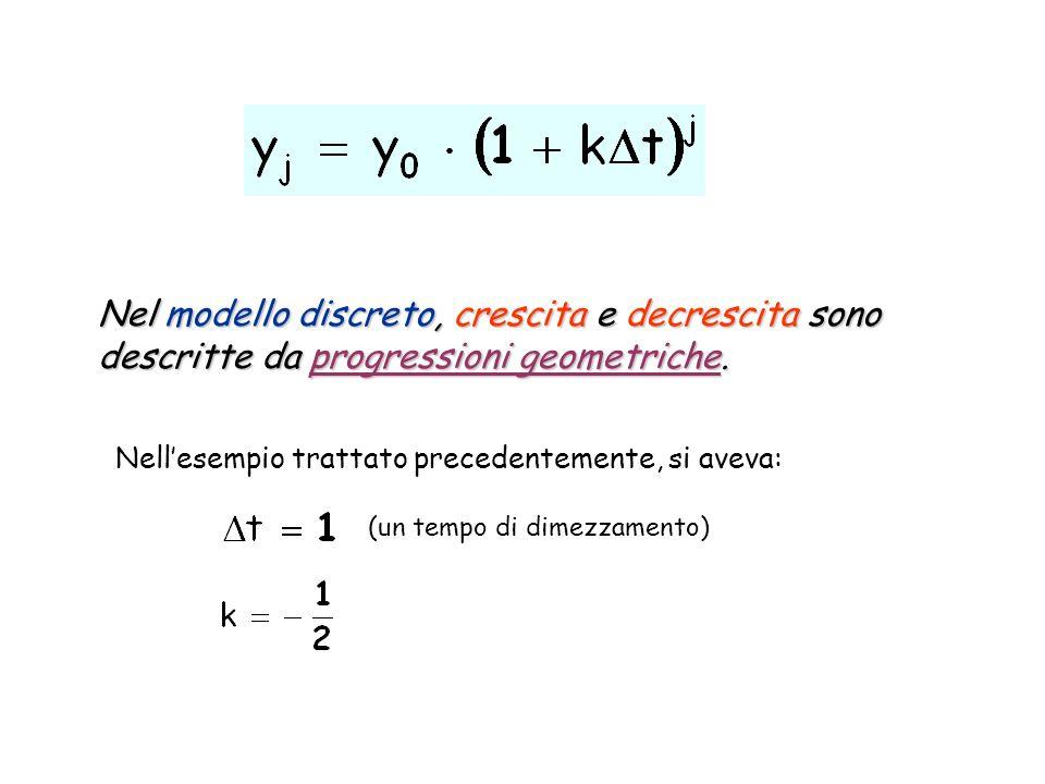 Nel modello discreto, crescita e decrescita sono descritte da progressioni geometriche.