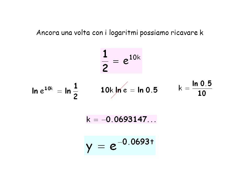 Ancora una volta con i logaritmi possiamo ricavare k