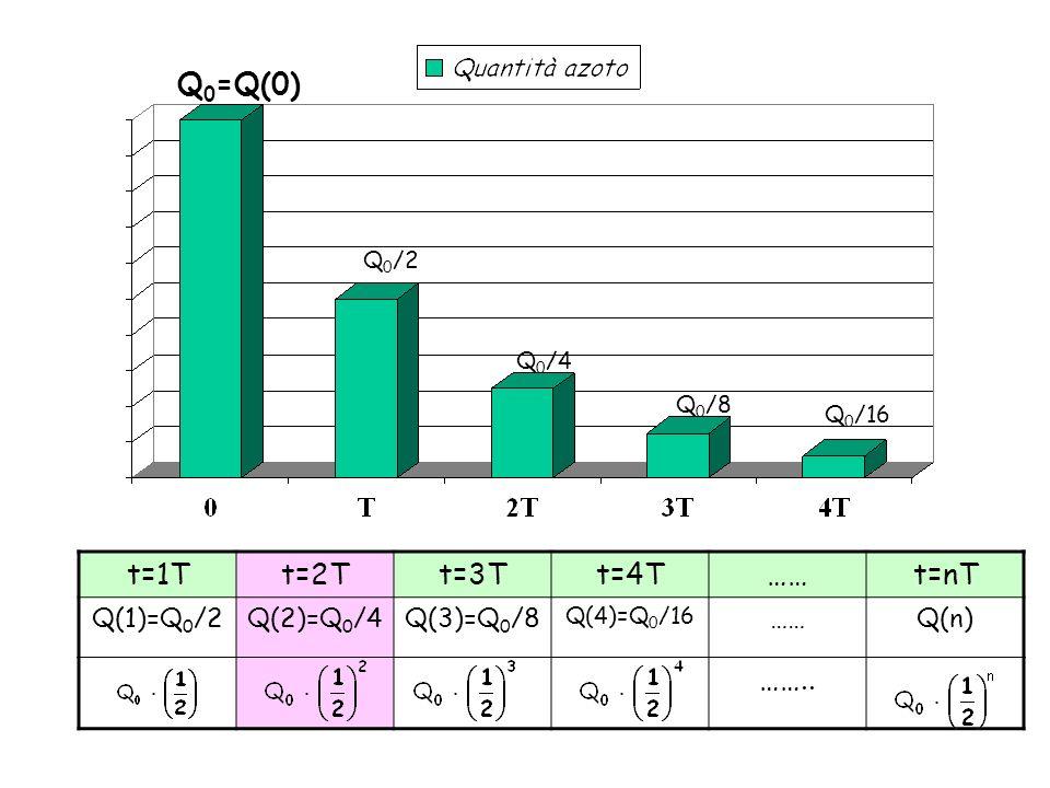 Q0=Q(0) t=1T t=2T t=3T t=4T …… t=nT …….. Q(1)=Q0/2 Q(2)=Q0/4 Q(3)=Q0/8