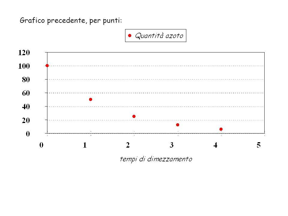Grafico precedente, per punti: