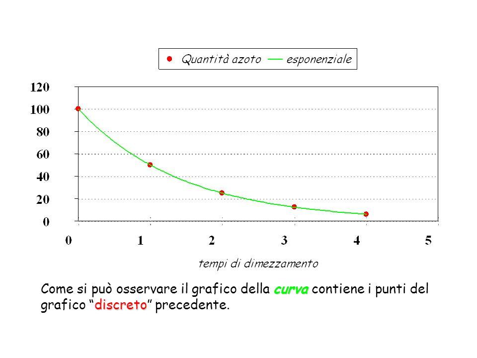 Come si può osservare il grafico della curva contiene i punti del grafico discreto precedente.