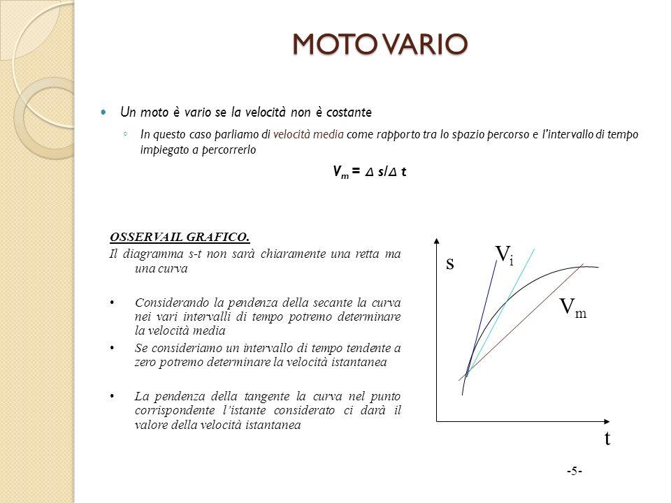 MOTO VARIO Vi s Vm t Un moto è vario se la velocità non è costante