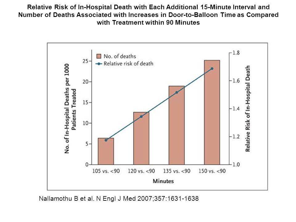 Nallamothu B et al. N Engl J Med 2007;357:1631-1638