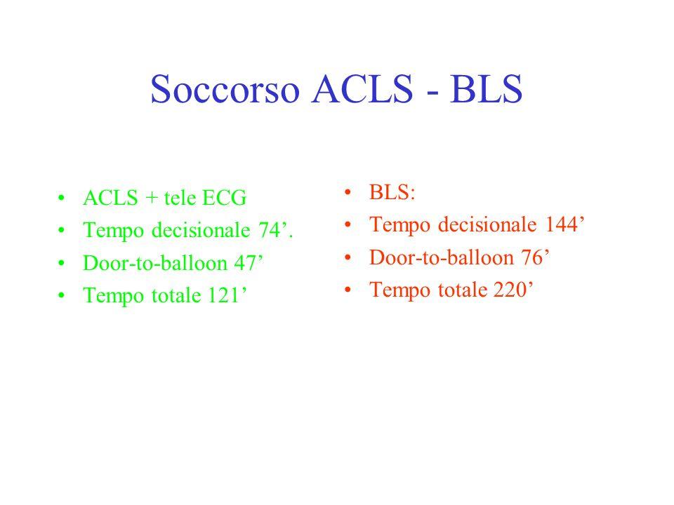 Soccorso ACLS - BLS BLS: ACLS + tele ECG Tempo decisionale 144'