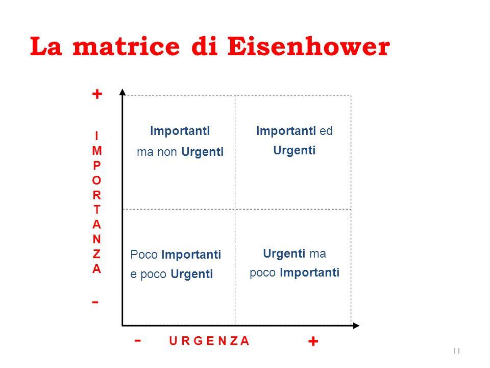La matrice di Eisenhower
