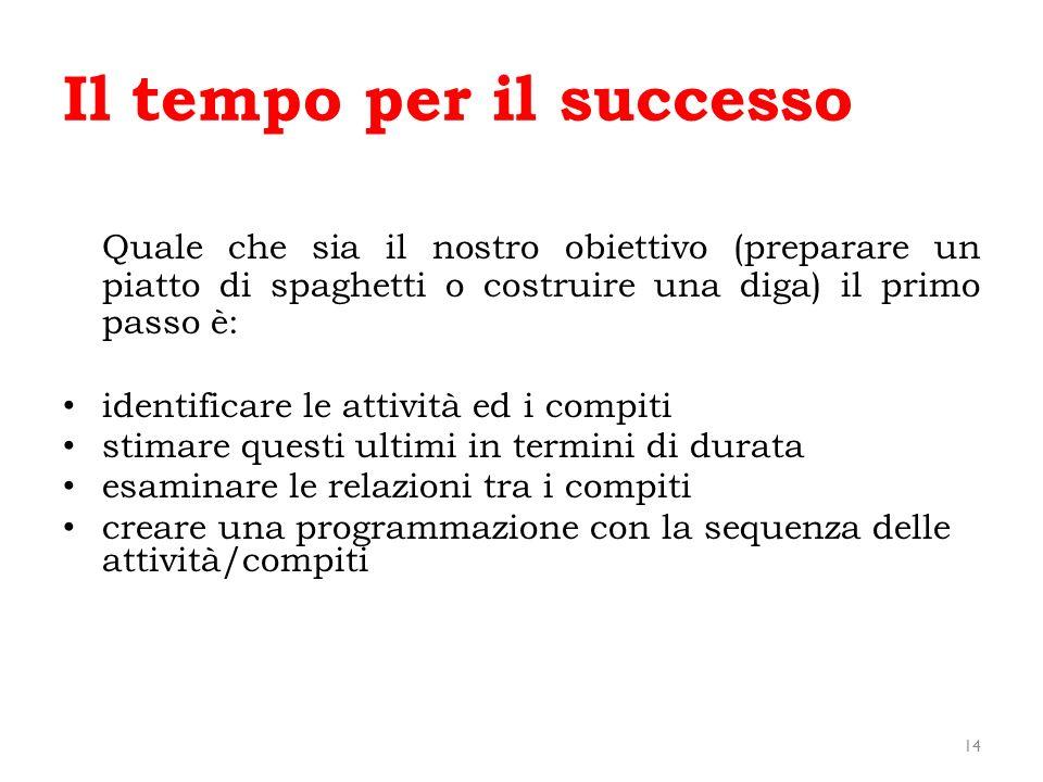 Il tempo per il successo