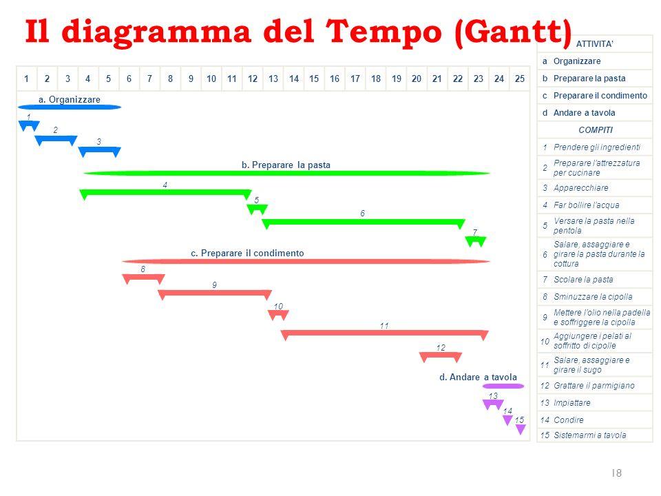 Il diagramma del Tempo (Gantt)