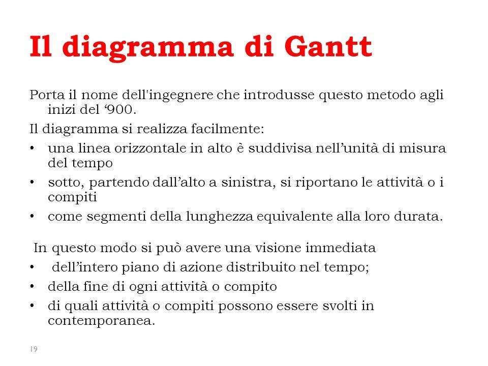 Il diagramma di Gantt Porta il nome dell ingegnere che introdusse questo metodo agli inizi del '900.