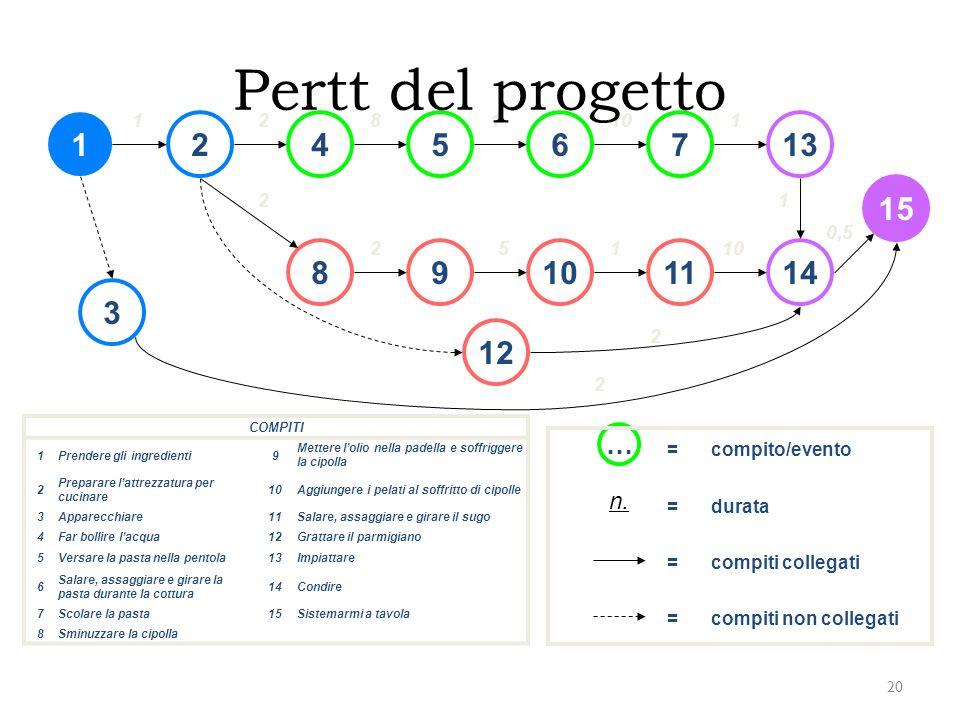 Pertt del progetto 1. 2. 8. 1. 10. 1. 1. 2. 4. 5. 6. 7. 13. 15. 2. 1. 0,5. 2. 5. 1.