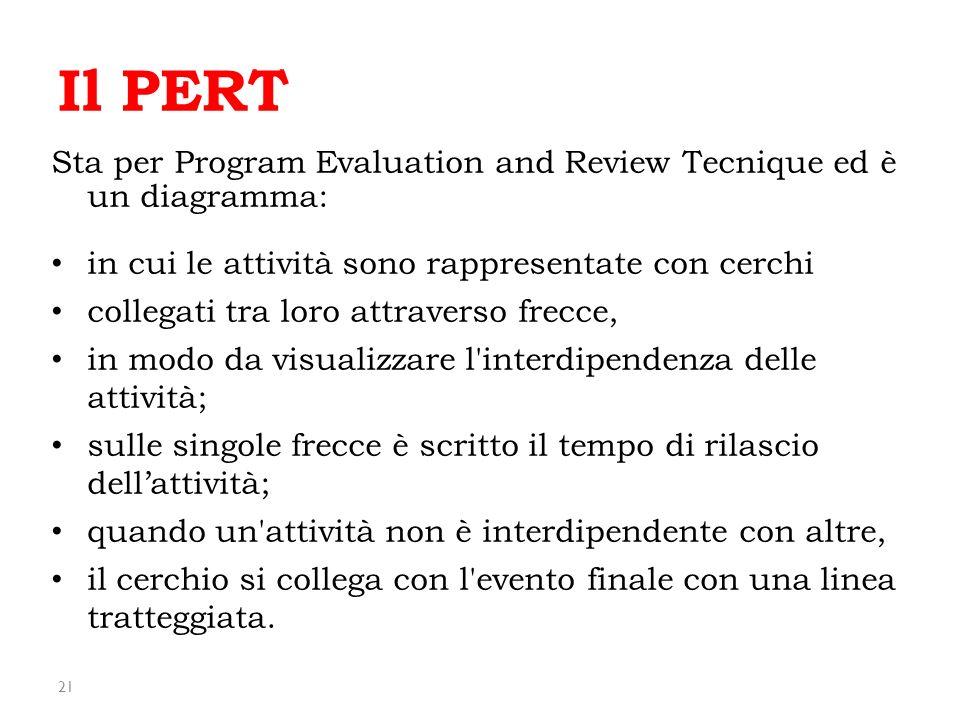 Il PERT Sta per Program Evaluation and Review Tecnique ed è un diagramma: in cui le attività sono rappresentate con cerchi.