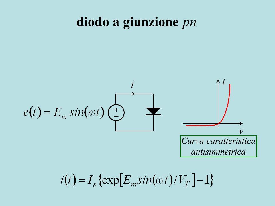 diodo a giunzione pn i v Curva caratteristica antisimmetrica +