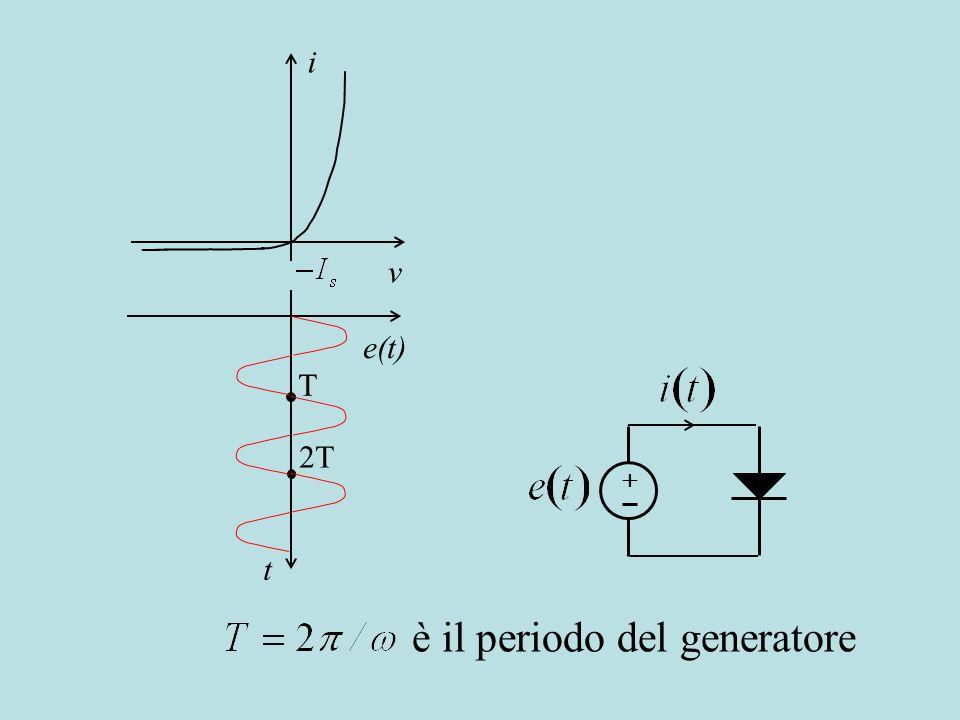 è il periodo del generatore