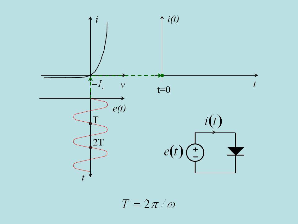 i v i(t) t t=0 e(t) t T 2T + è uguale a un quarto del periodo T, (cambio slide automatico)