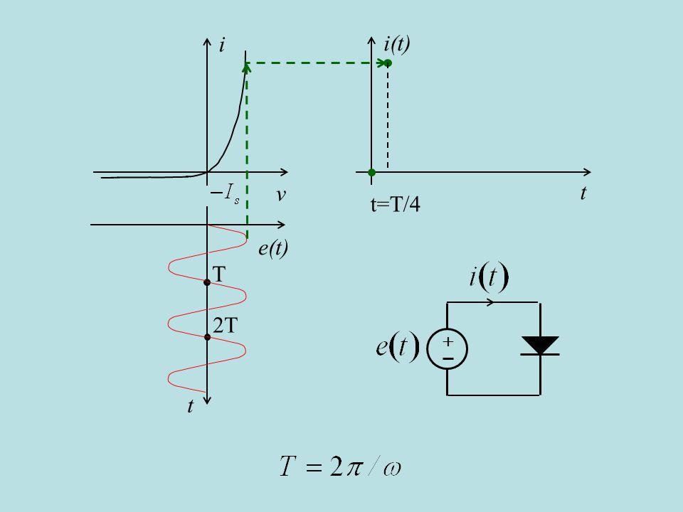i v i(t) t t=T/4 e(t) t T 2T + è uguale a un mezzo del periodo T, (cambio slide automatico)
