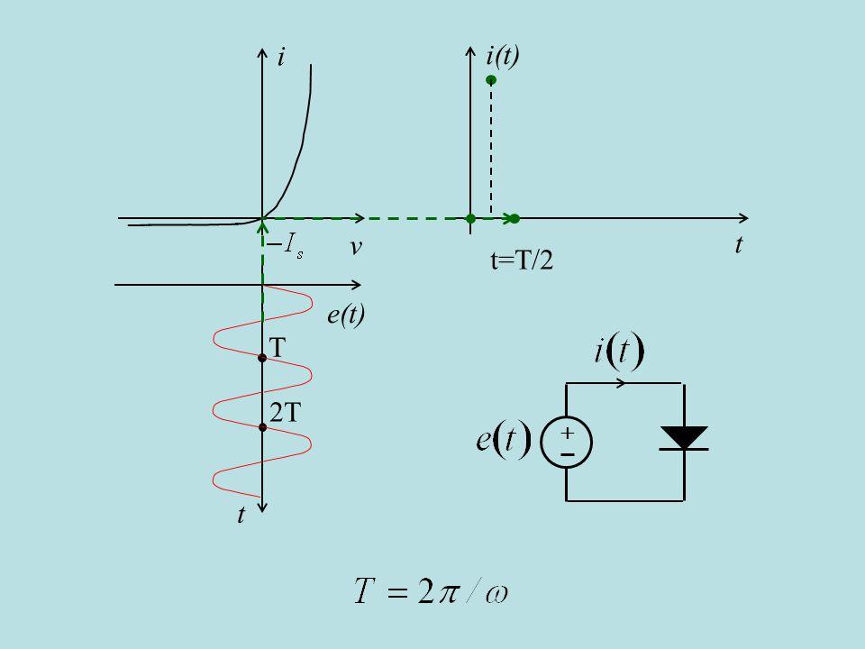 i v i(t) t t=T/2 e(t) t T 2T + è uguale a tre quarti del periodo T, (cambio slide automatico)