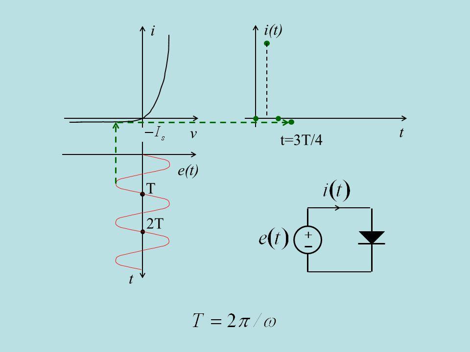 i v i(t) t t=3T/4 e(t) t T 2T + è uguale a un periodo T, (cambio slide automatico)